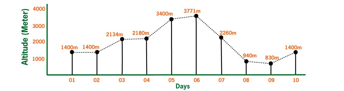 Helambu Trekking Elevation chart