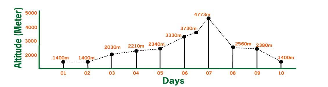 Langtang Kyanjing Gompa trek elevation chart