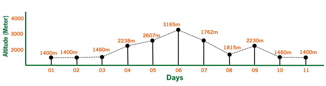 Tamang Heritage Trekking Elevation chart