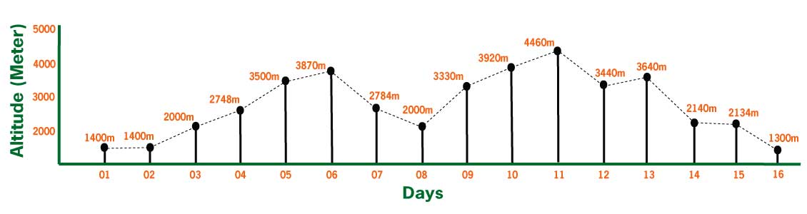 langtang gosaikunda trek elevation chart