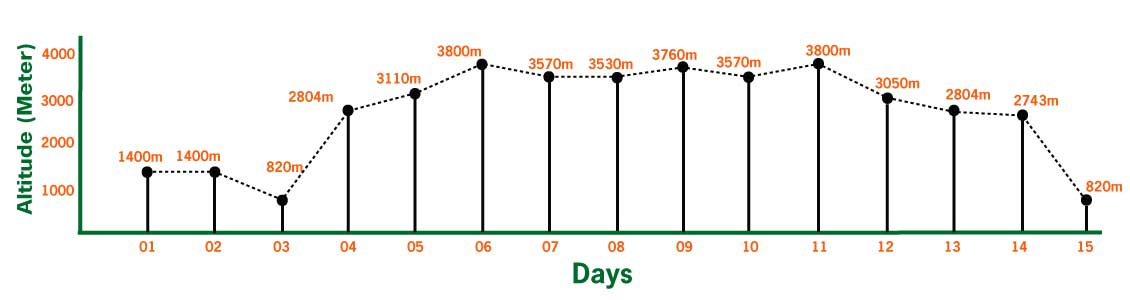 Upper Mustang Trek elevation chart