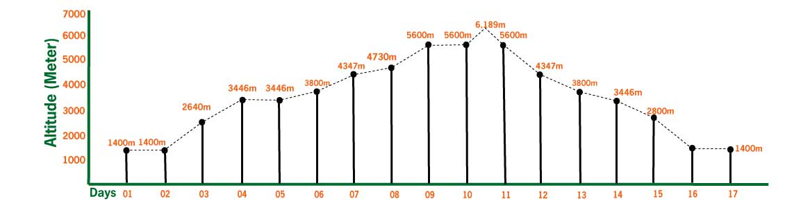 island peak climbing elevation and altitude profile