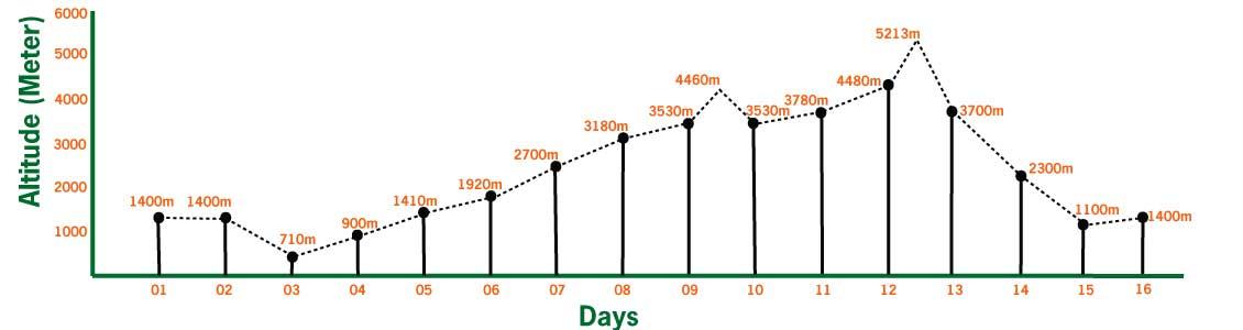 manaslu trekking elevaton and altitude profile
